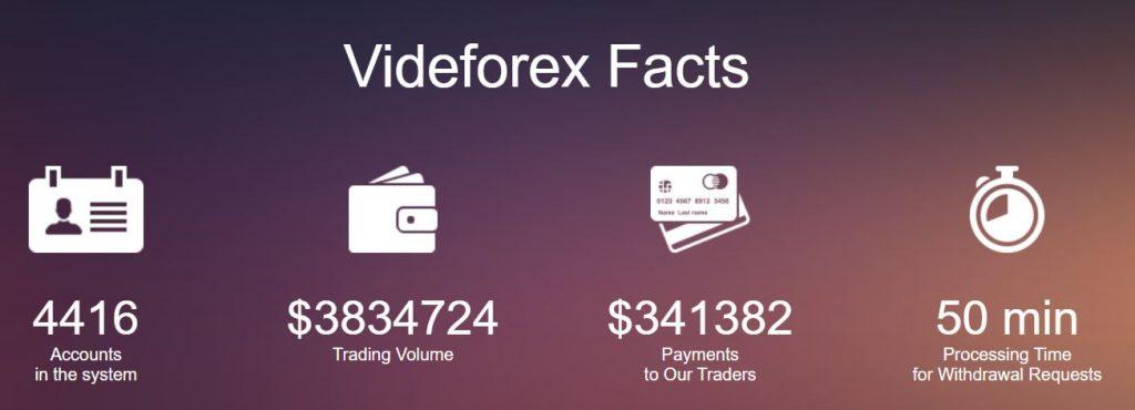 videforex facts